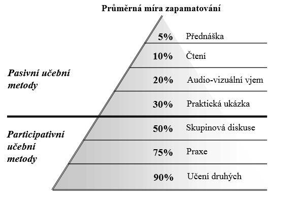 pyramida učení, jak se nejlépe učit