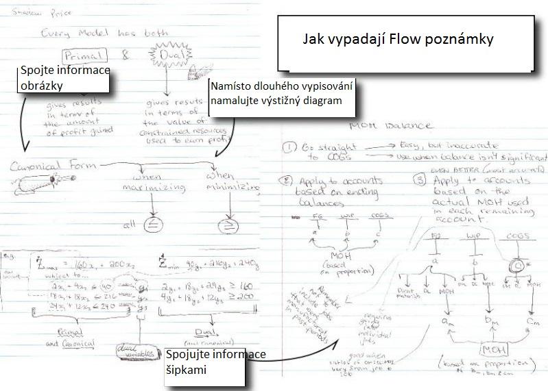 Jak se rychle naučit na písemku