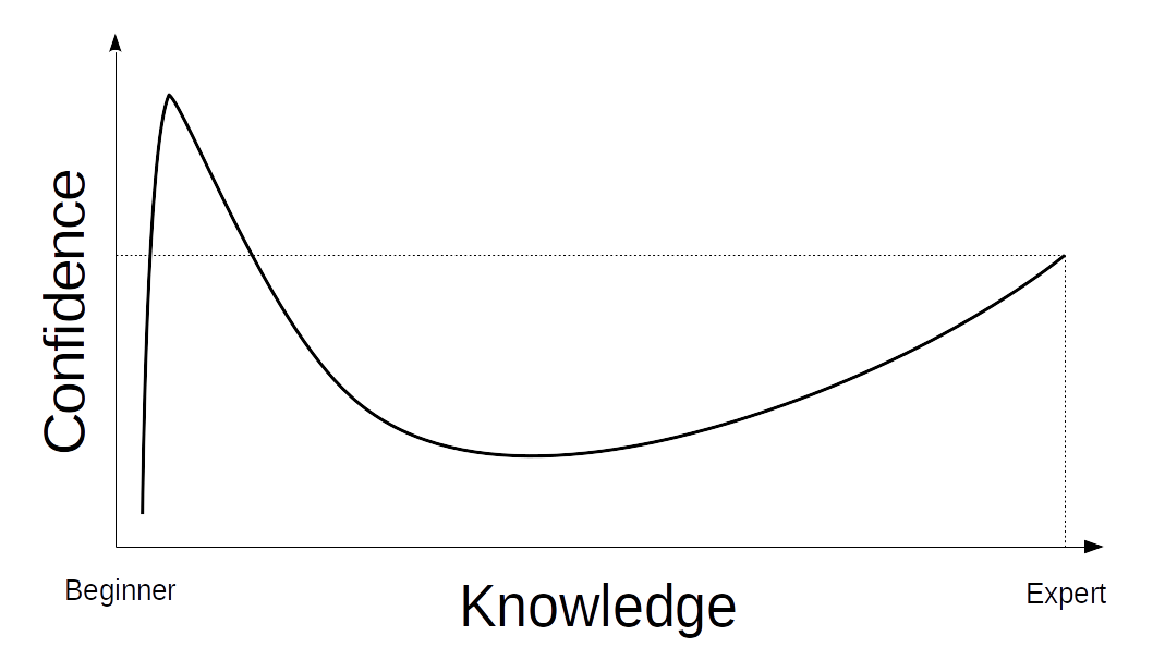 iluze vědění